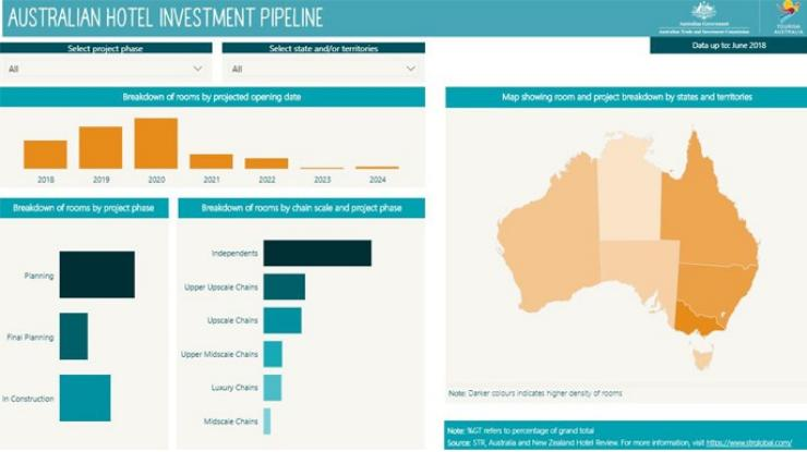 Hotel investment pipeline interactive dashboard